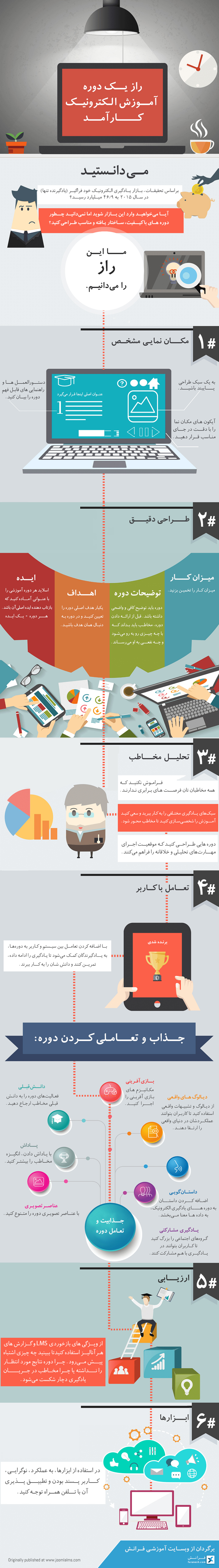 the-secret-of-an-effective-elearning-course-infographic-web