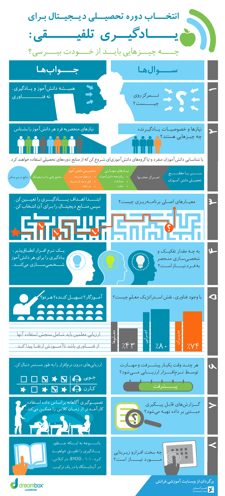 blended-learning-inphographic