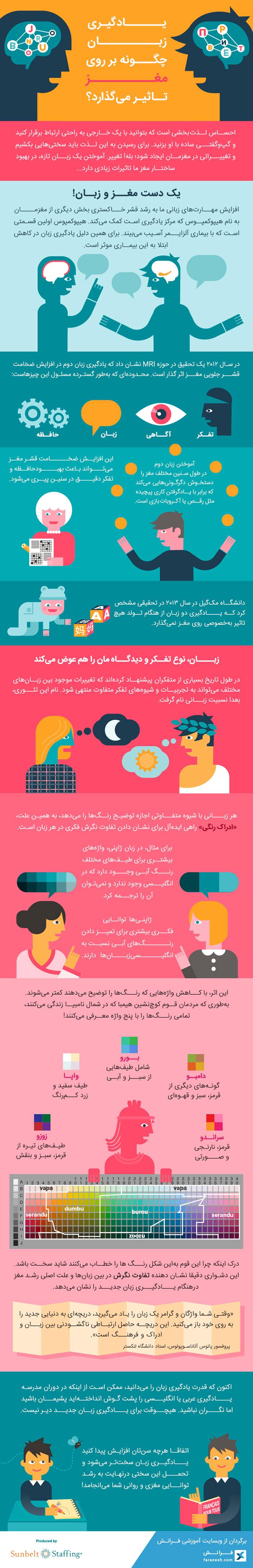 تصویر اینفوگرافی تاثیر یادگیری زبان روی مغز