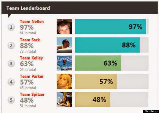 Leaderboard یا جدول نتایج در بازی ها