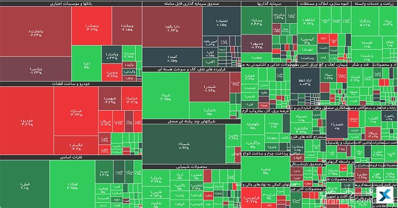 نقشهی بازار بورس