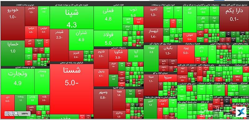 نقشه ی بازار بورس