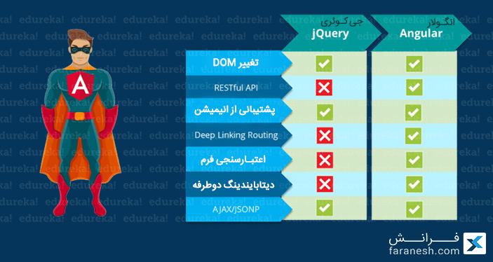 آموزش Angular - مقایسه انگولار و جی کوئری