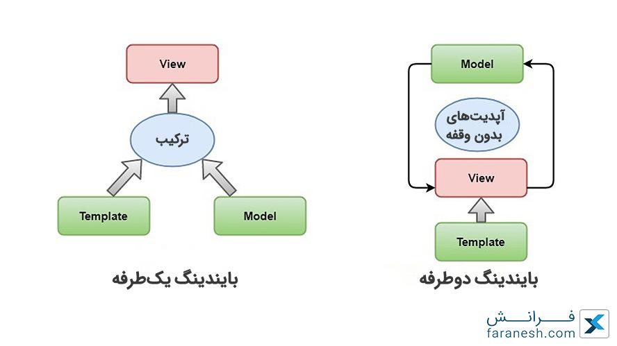 مزایای استفاده از angular 8