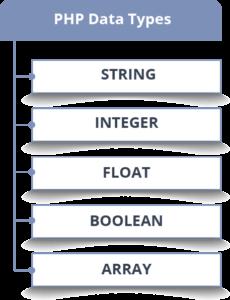 انواع داده ها در PHP