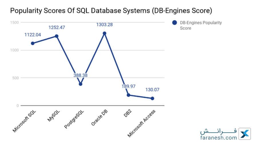 بررسی محبوبیت استفاده از SQL