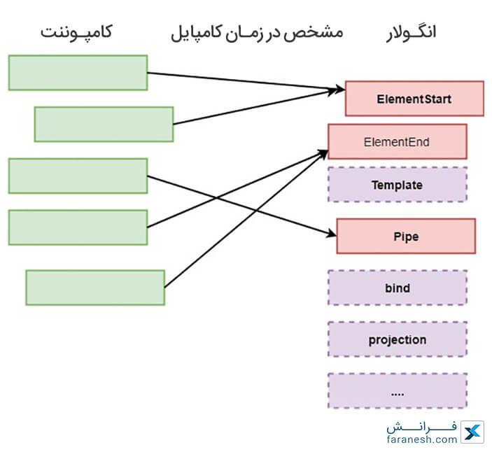آموزش انگولار - Tree shakable Angular 8