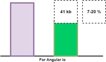 آموزش انگولار - Differential Loading