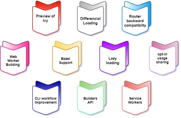 ویژگیهای Angular 8