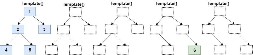 آموزش انگولار - فوتپرینتهایی (FootPrint) با حافظه کمتر