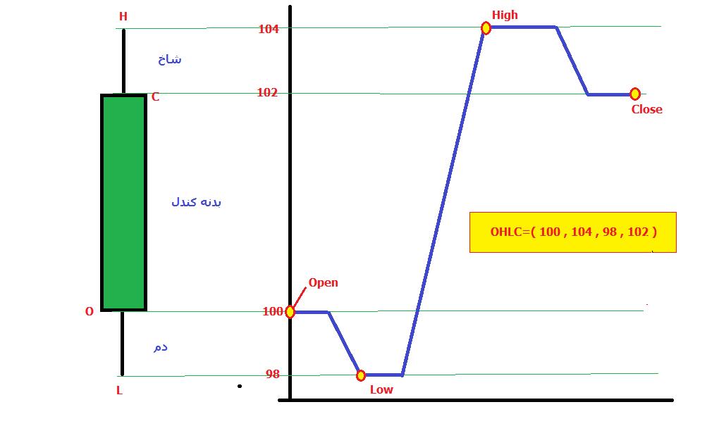 تحلیل تکنیکال - اجزای کامل کندل