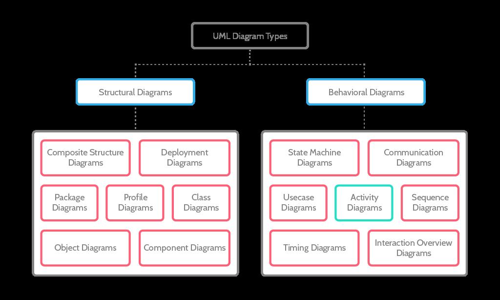 آموزش انواع نمودار UML