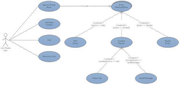 نمودار مورد کاربرد uml