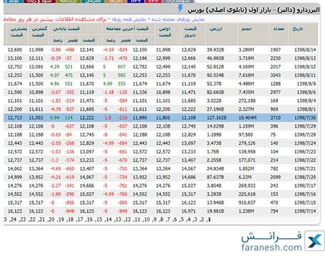 خروج پول از سهام دالبر