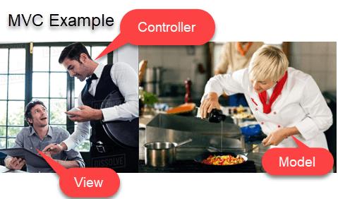 مثالهای MVC