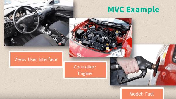 مکانیزم راندن اتومبیل (مثالهای MVC)