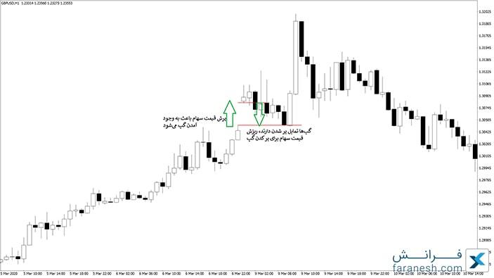 گپ در نمودار سهام