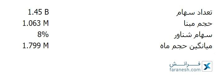 تعداد سهام و حجم مبنا در بورس
