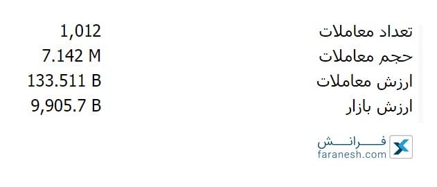 تعداد و حجم معاملات در بورس