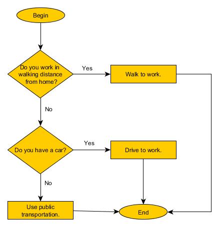 نمونه ی ساده ای از یک الگوریتم