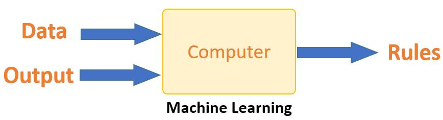 ادغام اطلاعات با ابزار محاسباتی در یادگیری ماشین