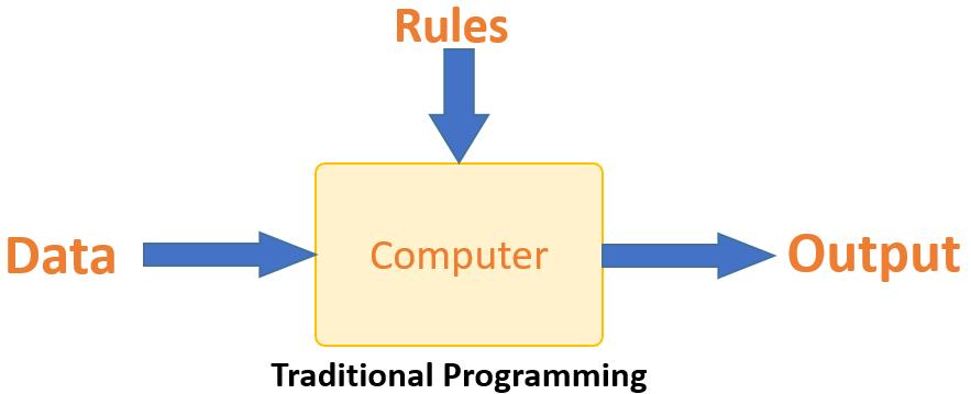 ارتباط اطلاعات ورودی و خروجی