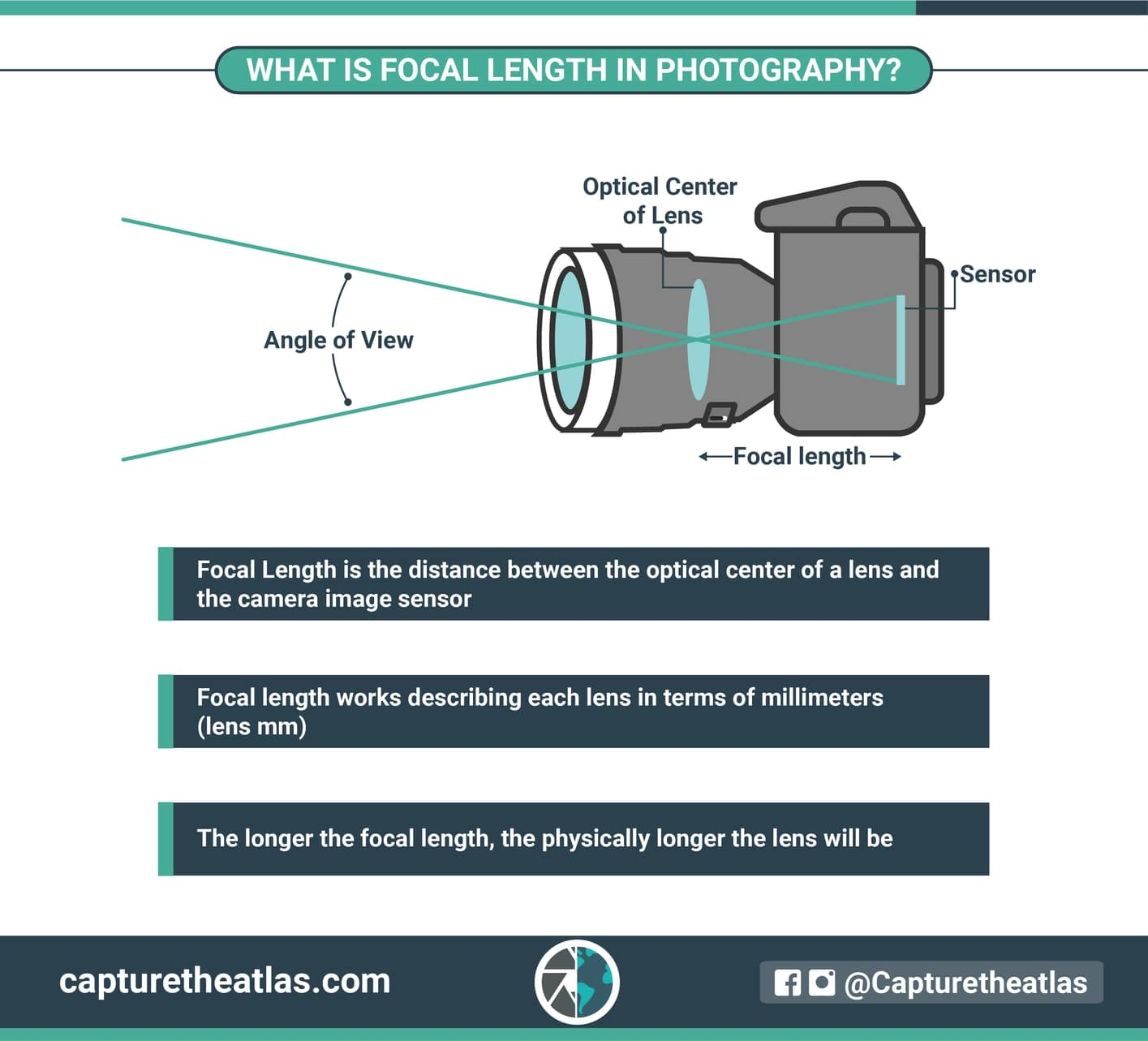 What-is-focal-length-in-photography