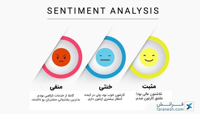 بررسی نظرات و تمایلات افراد در شبکه های اجتماعی با Sentiment Analysis و وب اسکرپینگ
