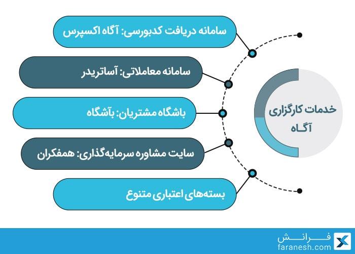 خدمات کارگزاری آگاه یکی از بهترین کارگزاری های بورس ایران