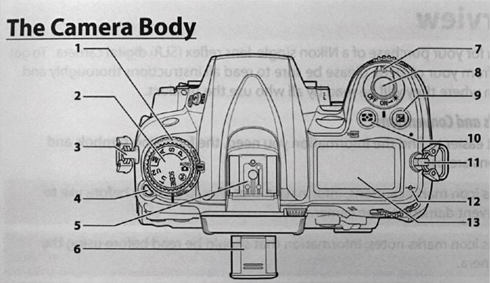 دفترچه راهنمای دوربین عکاسی