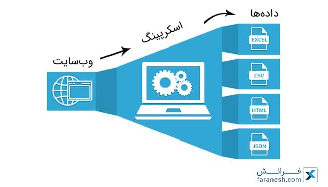 فرایند وب اسکرپینگ