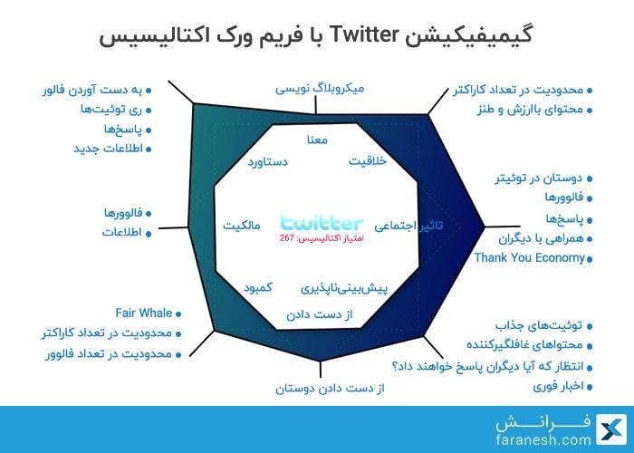 مثال فریم ورک گیمیفیکیشن اکتالیسیس برای Twitter